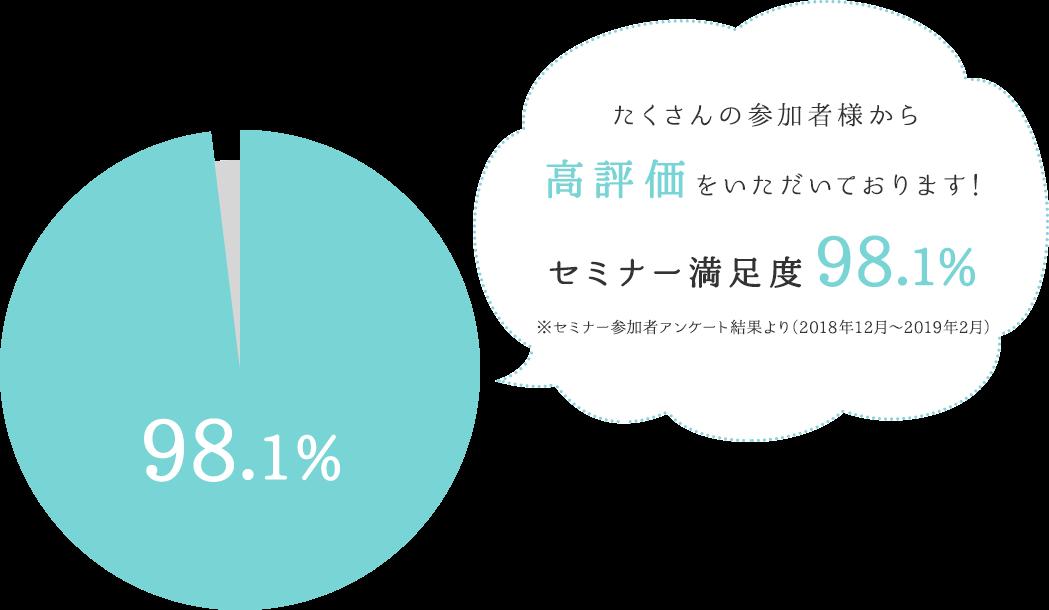 たくさんの参加者様から高評価をいただいております! セミナー満足度96% ※直近のセミナー参加者様780名のアンケート結果より