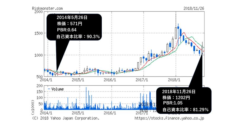 モンスター 株価 リスク リスクモンスター (3768)