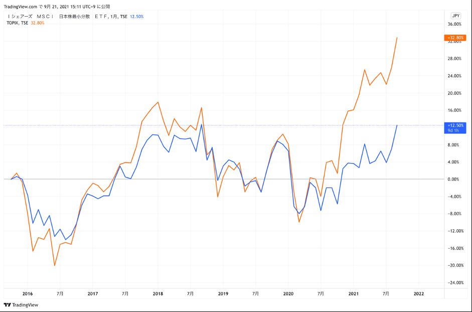 MSCI最小分散指数チャート