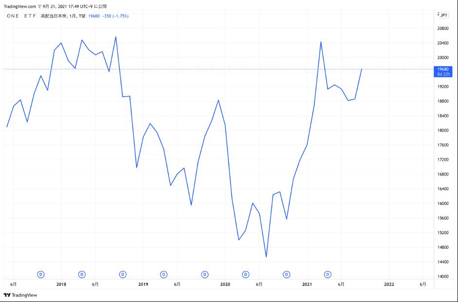 S&P/JPX 配当貴族指数チャート