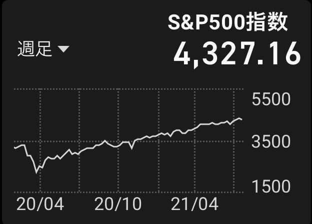 S&P500のチャート画像