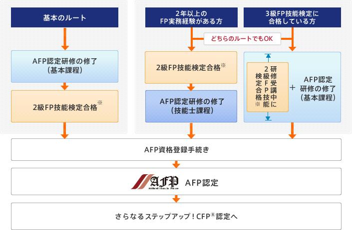 AFP認定者への道 FP2級に合格とAFP認定研修の修了が必要