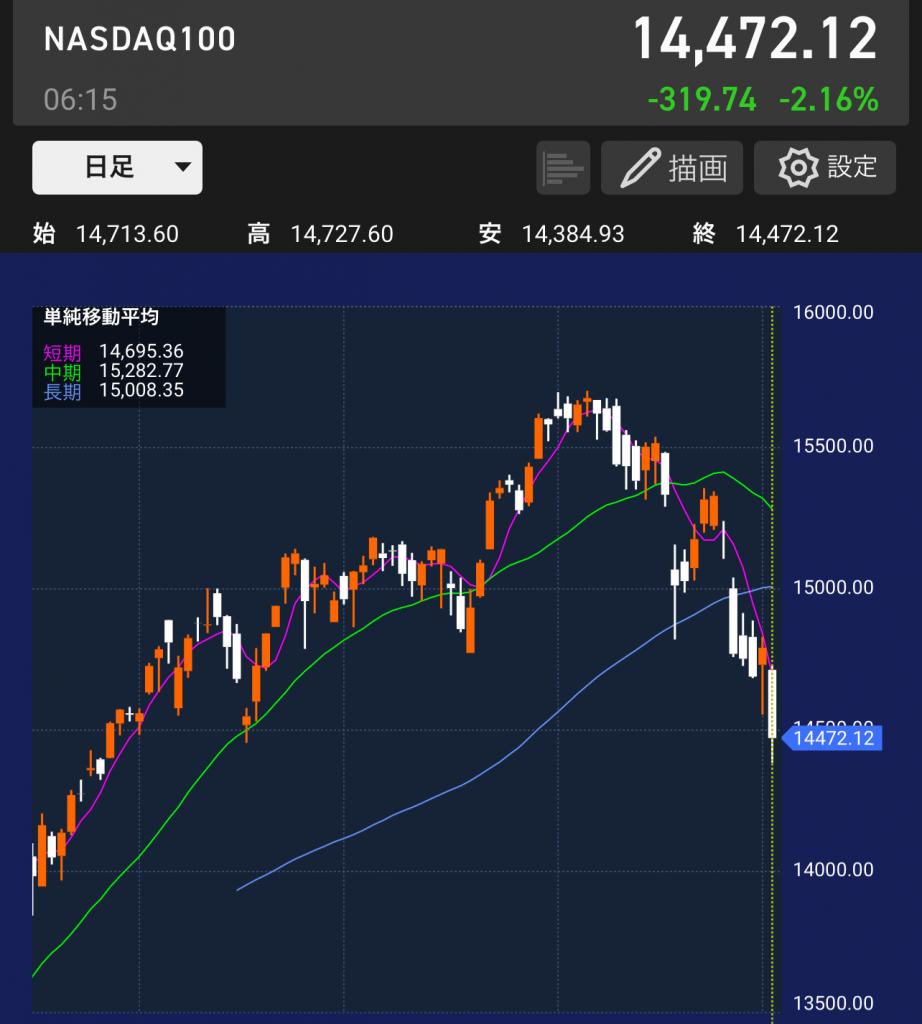 ナスダック(NASDAQ)指数とは